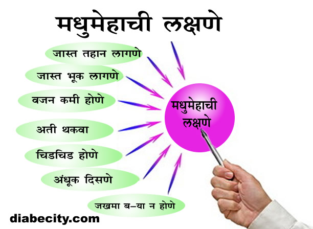 symptoms Of Diabetes(Marathi) diabecity.com