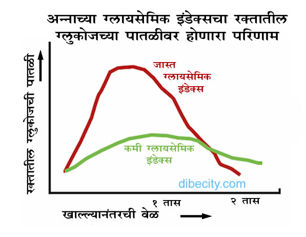 Glycemic Index (Marathi) diabecity.com